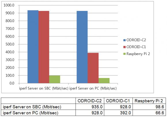 Ethernet Benchmark (Quelle: odroid.com)