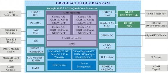 ODROID-C2 - Blockdiagramm (Quelle: odroid.com)