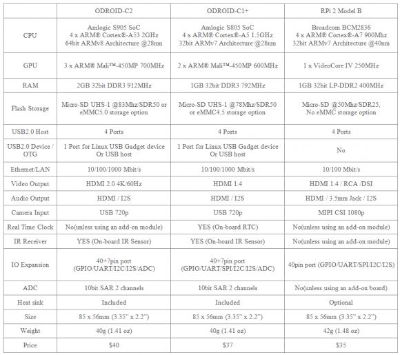 Vergleich der Spezifikationen (Quelle: odroid.com)