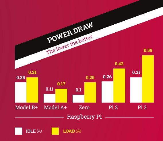 Im MagPi 43 wird auf den Stromverbrauch des Pi 3 eingegangen