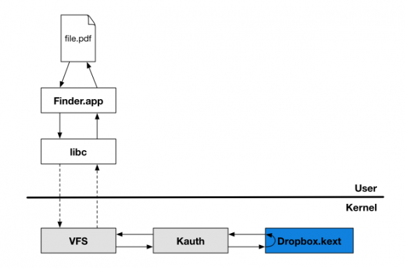 Dropbox verwendet bei Mac OS X Kernel Authorization (kauth) (Quelle: dropbox.com)