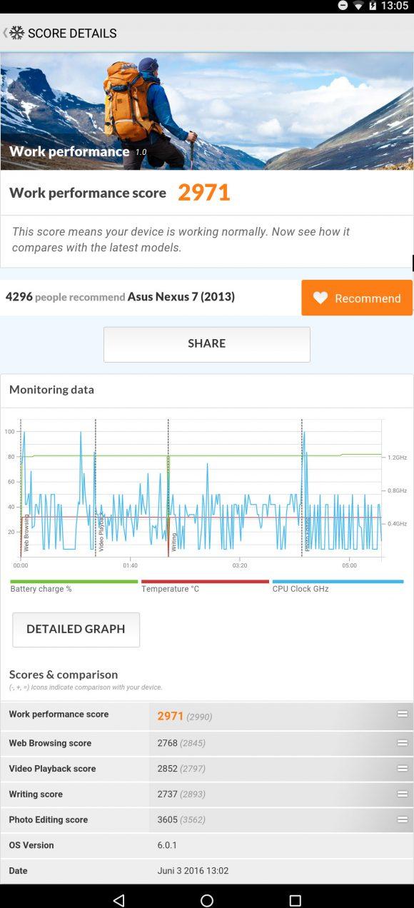 PCMark Work und das Nexus 7 2013