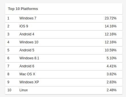 Laut w3counter.com liegt Linux an zehnter Stelle