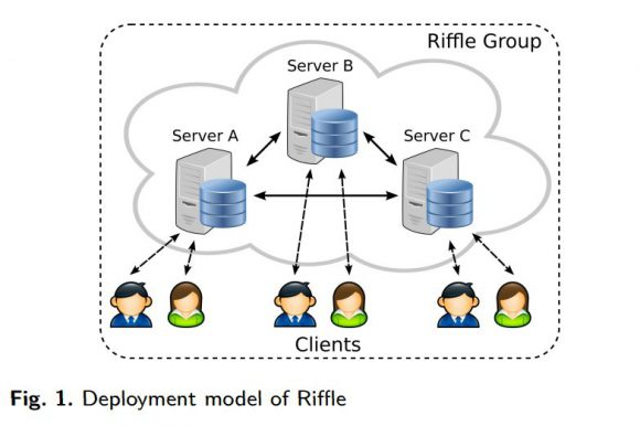 Riffle (Quelle: people.csail.mit.edu)
