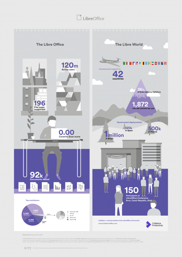 LibreOffice Infografik 2016 (Quelle: collaboraoffice.com)