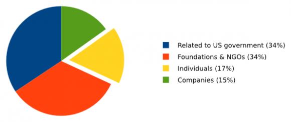 Die Einkünfte von Tails in Prozenten angegeben (Quelle: tails.boum.org)
