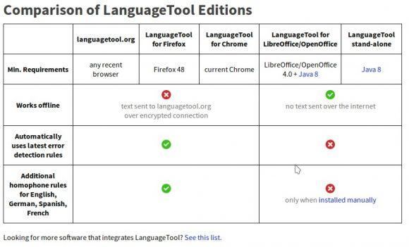 LanguageTool für LibreOffice werkelt offline