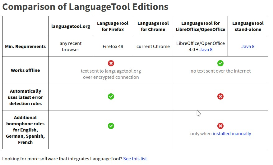 LanguageTool funktioniert nun auch mit Google Docs