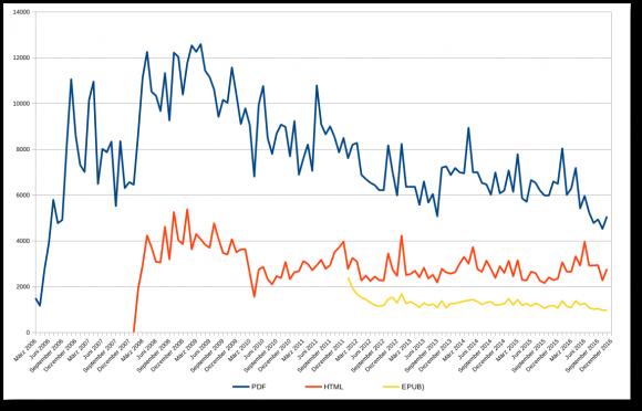 Download-Statistikten freiesMagazin (Quelle: freiesmagazin.de)