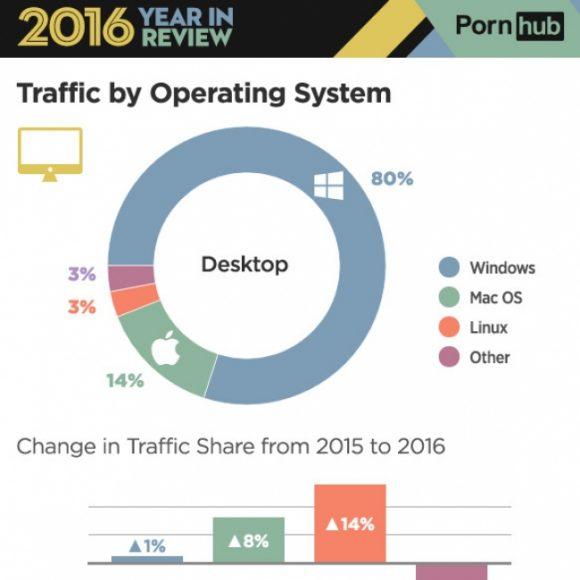 Linux mit drei Prozent Marktanteil