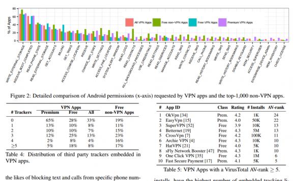 Viele VPN Apps für Android sind in einem erbärmlichen Zustand