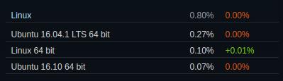 Steam-Umfrage für Linux im Januar 2017