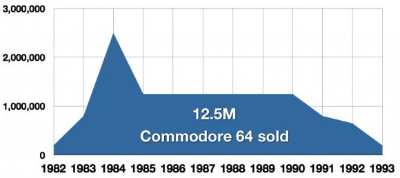 Verkaufszahlen des C64 (Quelle: Pagetable.com)