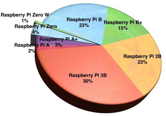 Raspberry Pi: Verkaufs-Diagram (Quelle: raspberrypi.org)