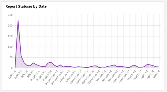 Die Anzahl der Meldungen im Überblick