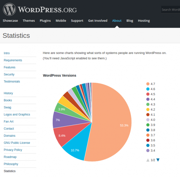 Fast elf Prozent sind noch mit WordPress 4.6 unterwegs