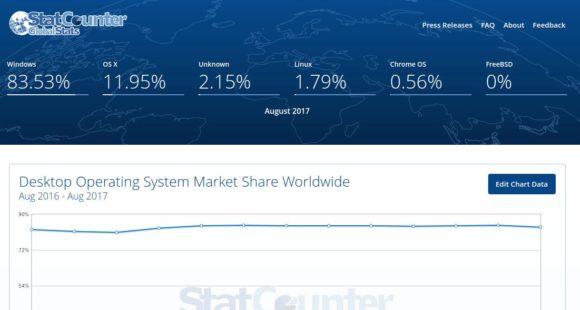 Linux auf dem Desktop bei StatCounter unter 2 ProzentLinux auf dem Desktop bei StatCounter unter 2 Prozent