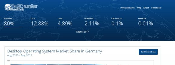 Linux auf dem Desktop in Deutschland doch recht beliebt