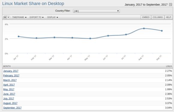 Linux auf dem Desktop im September 2017 bei über 3 Prozent