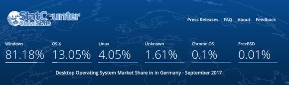 Deutschland ist in Sachen Linux gut dabei