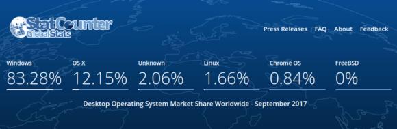 Desktop-Betriebssysteme bei Statcounter im September 2017