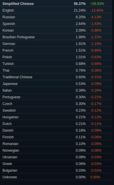 Die Chinesen sind Schuld