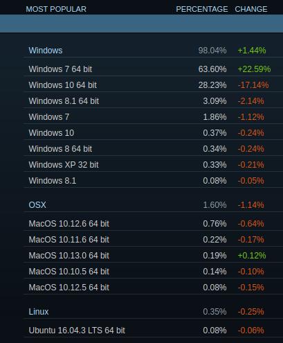 Wilde Schwankungen bei den Steam-Statistiken