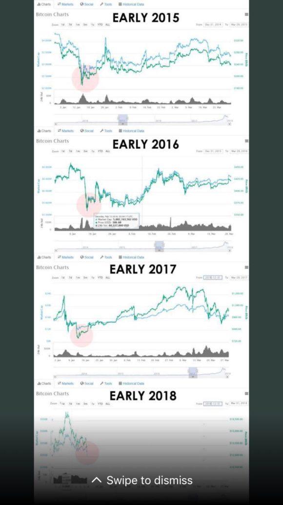Bitcoin und Kryptowährungen: Crash (Quelle: Twitter)