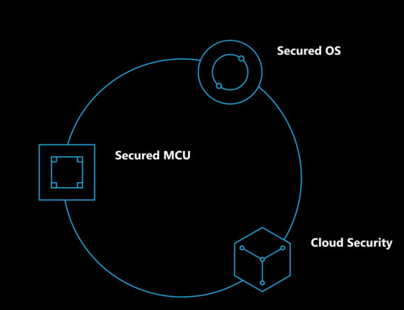 Security - so stellt sich Microsoft die Sicherheit für IoT mit Azure Sphere vor