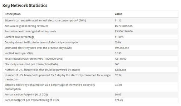 So viel Energie verbauch Bitcoin derzeit