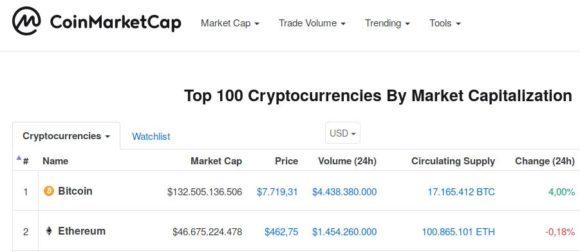 Bitcoin ist die Nummer 1, Ethereum die Nummer 2