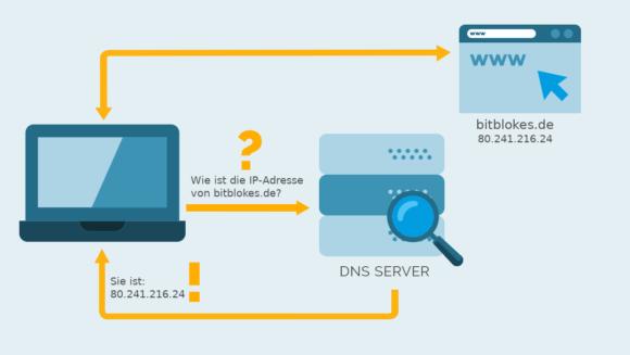 So läuft eine DNS-Anfrage ab – der Domain-Name wird einer IP-Adresse zugewiesen