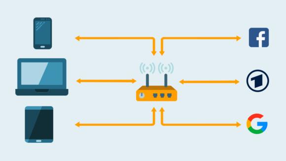 Der Router nimmt alle ankommenden Pakete an und verteilt sie intern.