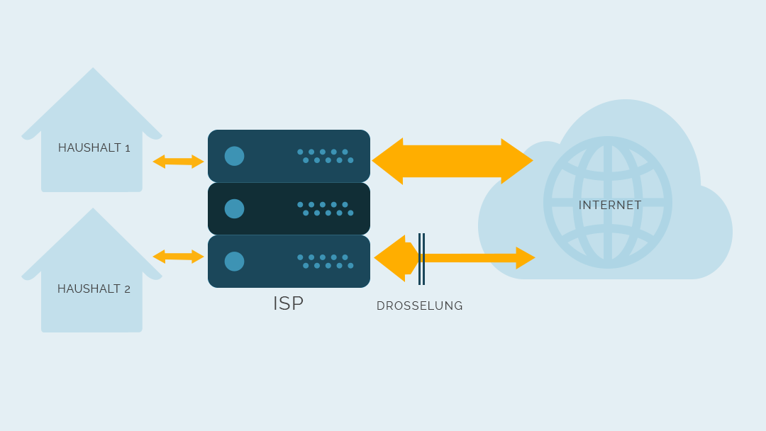 VPN-Protokoll? - OpenVPN, WireGuard, SSTP, PPTP, IPsec, L2TP