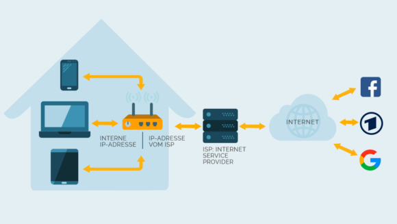 Normal Verbindung zum Internet