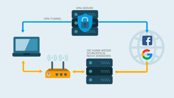 Verbindung über einen VPN visualisiert