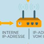 Was ist eine IP-Adresse und warum ist sie beim Thema VPN wichtig?