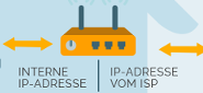 Was ist das günstigste VPN für Linux und Android?