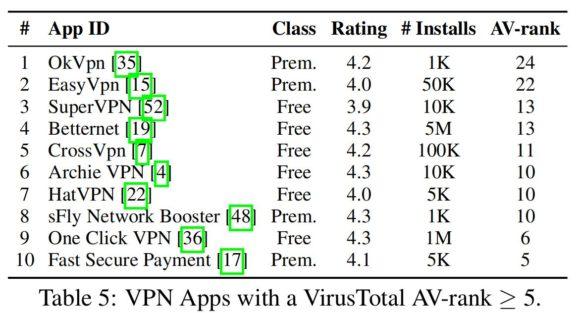 VirusTotal bescheinigt dem kostenlosen Betternet Malware