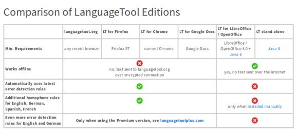 Vergleich zu Language Tool 4.5