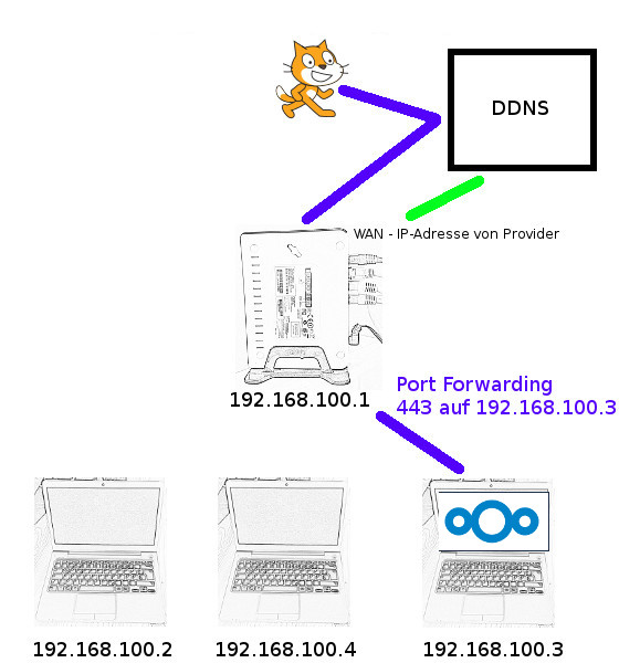 Port Forwarding im Router