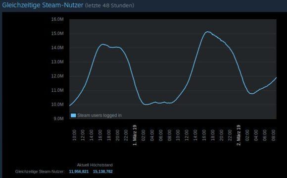 Gleichzeitige Stream-Nutzer letzte 48 Stunden