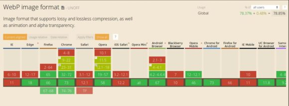 Diese Browser unterstützen WebP bereits