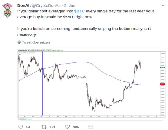 5500 wäre der Schnitt für Bitcoin im Laufe eines Jahres