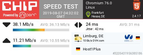 Speedtest der Chip mit OpenVPN