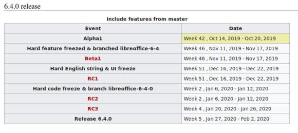 LibreOffice 6.4 soll im Februar 2020 erscheinen