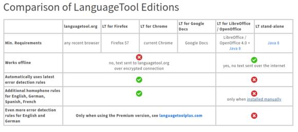 Unterschiedliche Varianten beim LanguageTool