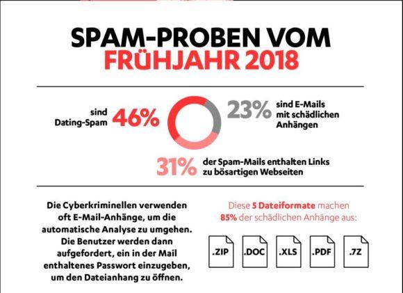 Laut F-Secure ist Spam wieder auf dem Vormarsch (Quelle: F-Secure)