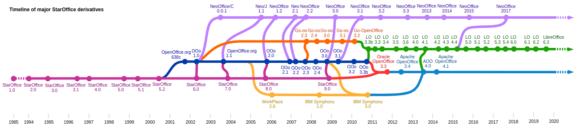 Die Geschichte von LibreOffice (StarOffice - srcset=