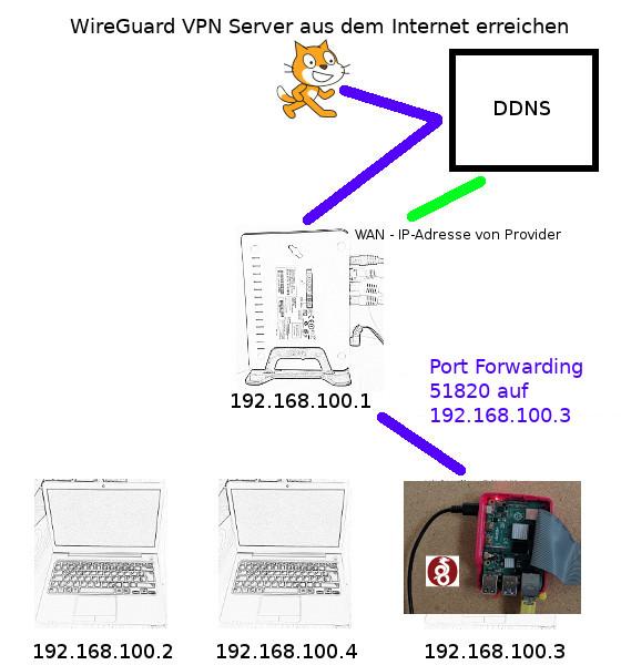WireGuard VPN Server auf dem Raspberry Pi aus dem Internet erreichen
